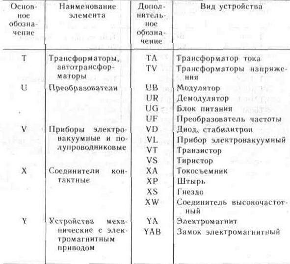 Thumbnail.  Таблица 1.1.  Буквенные обозначения элементов схем (Продолжение) .
