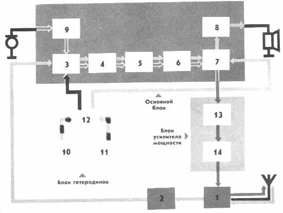 ТРАНСИВЕР РАДИО-76 Структурная схема Трансивер состоит из трех блоков (основного,гетеродинов и усилителя).
